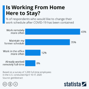 graphic - is working from home here to stay